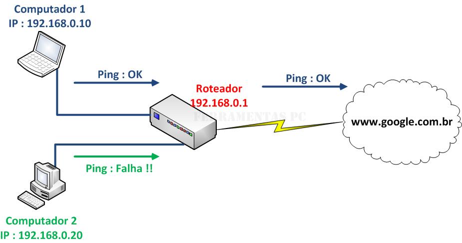 Exemplo 1 - dois computadores roteador internet
