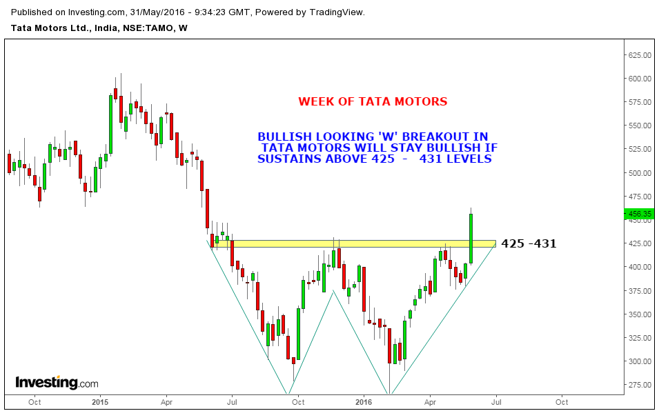 market analysis for tata motors 3 days ago  sudarshan sukhani discusses with prashant nair and ekta batra his analysis on  the technical side of the market as well as specific stocks and.