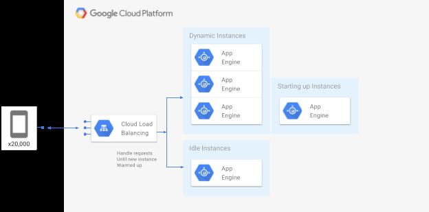 Google Cloud Platform Blog Best Practices For App Engine