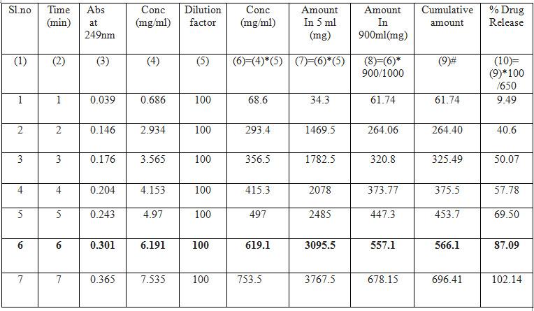 Drug release profile of Crocin 650 mg