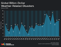 The yearly number of billion-dollar global weather disasters, adjusted for inflation, as compiled by insurance broker Aon Benfield in their Annual Global Climate and Catastrophe Reports. The increasing trend in weather disaster losses is at least partially due to increases in wealth and population, and to people moving to more vulnerable areas--though the studies attempting to correct damage losses for these factors are highly uncertain. Climate change may also be partly to blame for the rise in disaster losses. (Credit: Aon Benfield) Click to enlarge.