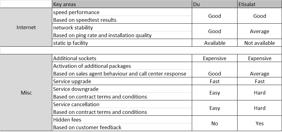 Etisalat Support: Which one is good Du or Etisalat ?