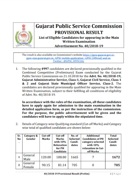 GPSC Class 1 & 2 Result 2018 | Check Gujarat Administrative Service (Class I), Gujarat Civil Service & Gujarat Municipal Chief Officer Service (Class I & II) Answer Keys @ Www.Gpsc.Gujarat.Gov.In