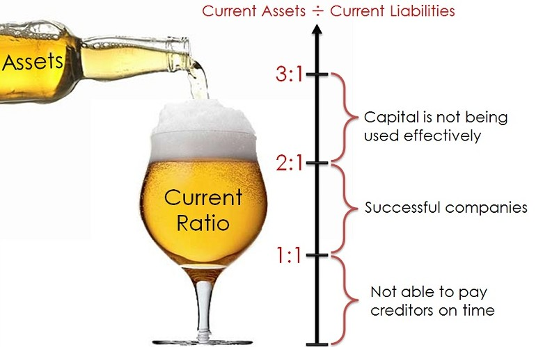an analysis of current ratio using current asset and data is the current ratio Discover how you can use and calculate financial ratios to evaluate the performance of your business and identify using its most liquid assets current ratio.