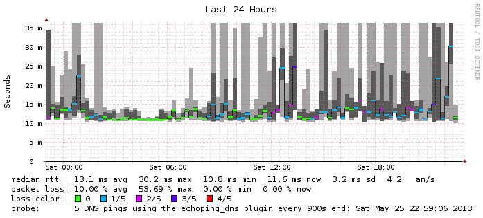 kugelfish: Raspberry Pi Internet Access Monitor