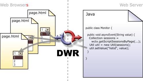Config DWR - How it works