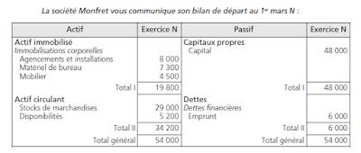Exercices bilan comptable corrigés PDF