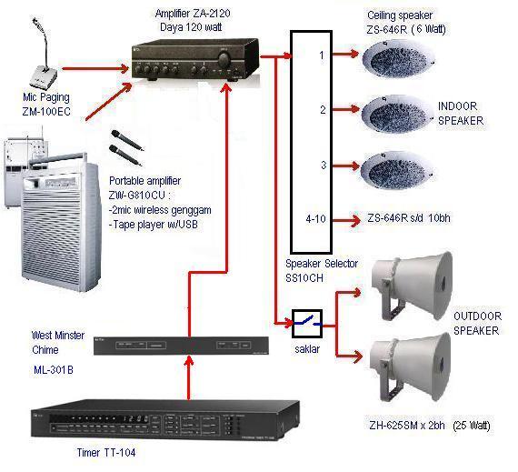 cara instalasi sound system sekolah official blog of irfan a. Black Bedroom Furniture Sets. Home Design Ideas