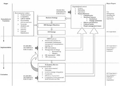 pengembangan dan pelaksanaan system manajemen SDM