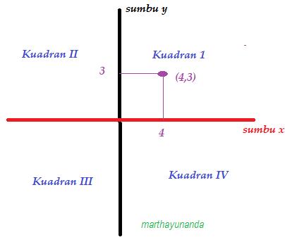 Sistem koordinat cartesius marthamatika sistem koordinat cartesius ccuart Image collections