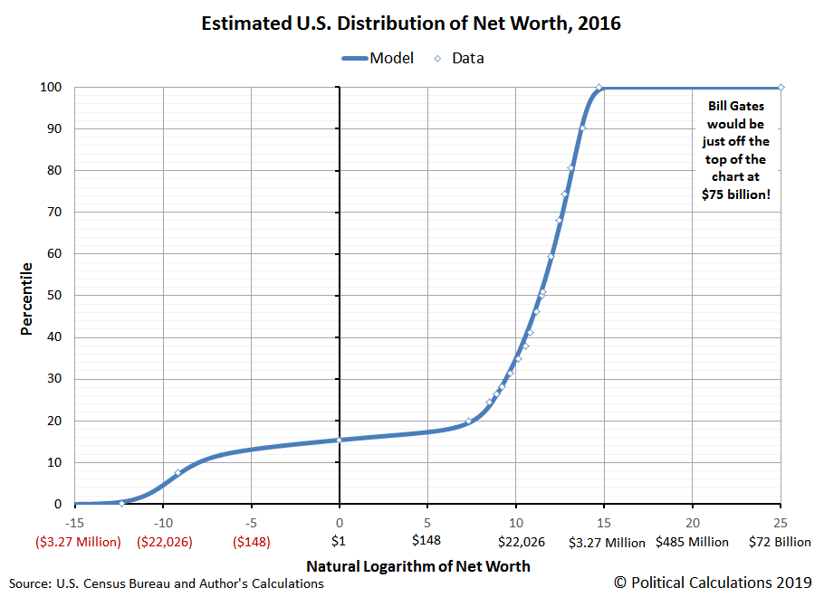 Estimated U.S. Distribution of Net Worth, 2016