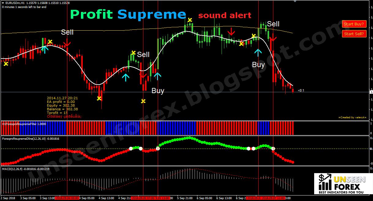 Forex profit supreme strategy