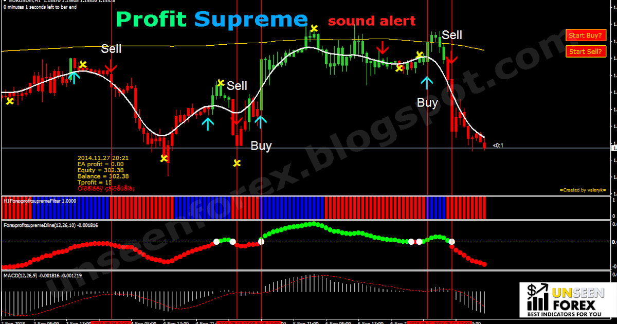 Forex profit supreme meter indicator download