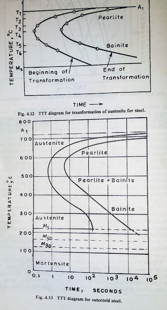 TTT diagram for eutectoid steel