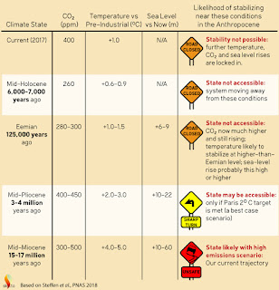 """Data details: atmospheric CO2, temperature anomaly relative to the pre-industrial era and sea-levels relative to now measured and from palaeoclimate records. The graphic, created by """"JG"""", is adapted from Table S1 from the paper's supporting information section, available here. Data sources are fully referenced. (Credit: skepticalscience.com) Click to Enlarge."""
