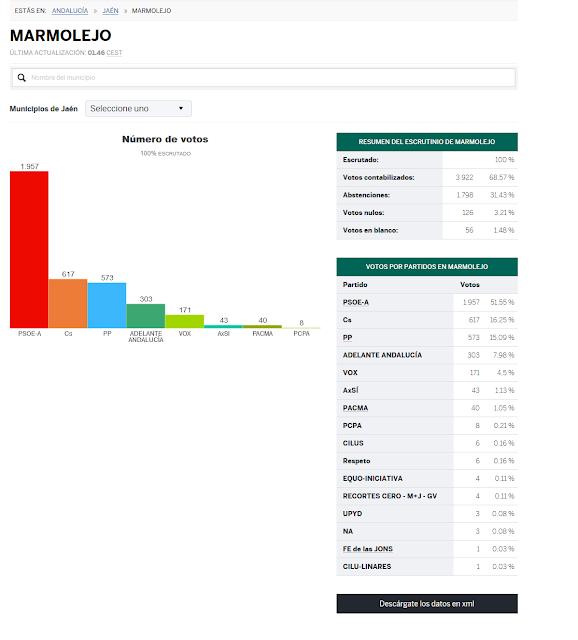 https://resultados.elpais.com/elecciones/2018/autonomicas/01/23/59.html