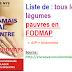 MAJ : Liste de tous les légumes pauvres en FODMAP (et histamine/AIP)