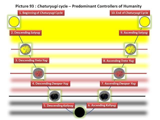 Risultati immagini per chaturyugi cycle
