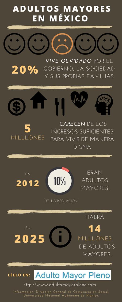 Infografía de Adultos Mayores en México.