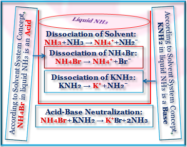 Arrhenius concept of acid and base and Solvent System concept of Acids and Bases