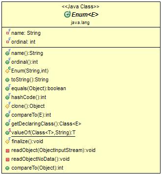 Enums in Java
