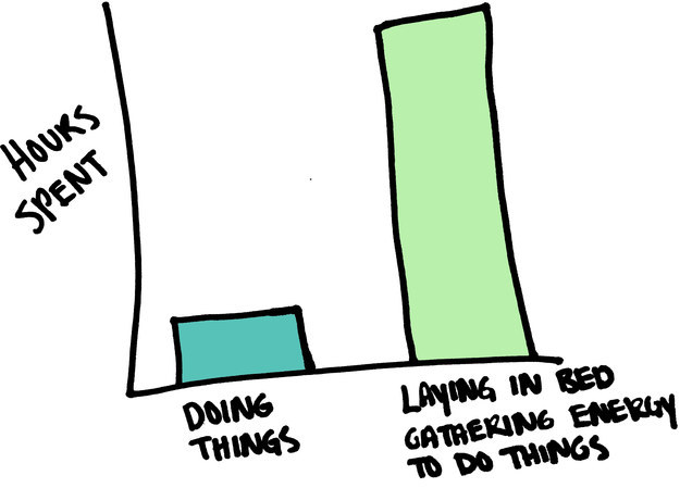 13 Charts That Perfectly Describe What It Feels Like To Be Depressed - Your productivity levels