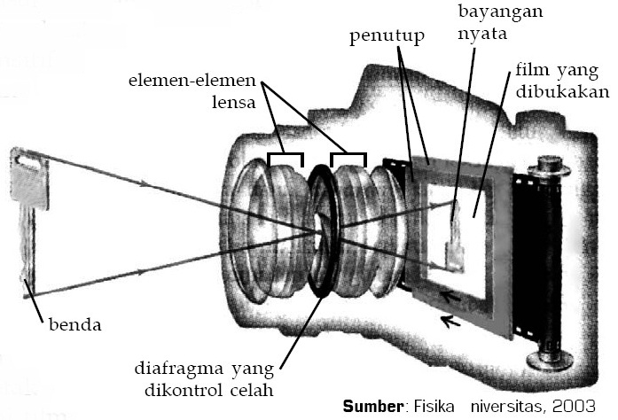 Alat Alat Optik Mata Dan Kacamata Kamera Lup Mikroskop Teropong