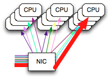 One high bandwidth flow skewing the distribution of IRQs to CPUs