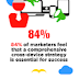 Multi Device Content Consumption Statistics and Trends infographic
