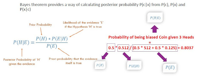 Machine Learning:Naive Bayes Classifier
