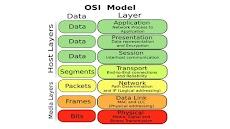 Pengertian, Fungsi dan Cara Kerja 7 layer Osi
