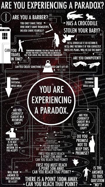 Kumpulan paradox yang akan membuat otak kamu meledak!