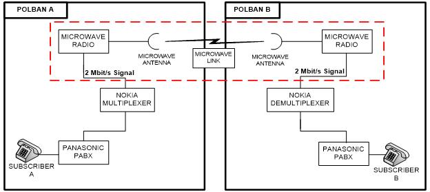 Infrastruktur jaringan pdh dengan microwave point to point gambar 1 blok diagram jaringan digital microwave radio link pdh ccuart Images