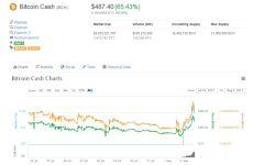 Bitcoin Cash se bifurca de la red de Bitcoin y será una nueva criptomoneda alternativa