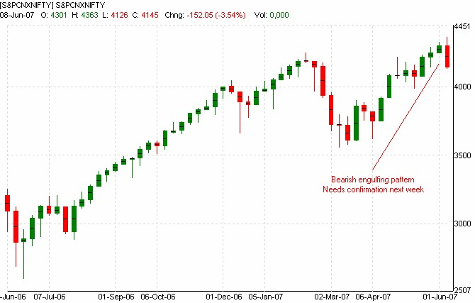 In the weekly chart also one may find  cbearish engulfing pattern   formation as shown below however we need  confirmation on closing basis to india stock market analysis review of indian markets rh vsundyspot