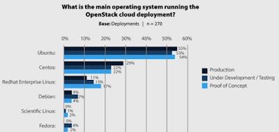 Memilih Centos7 Sebagai OS Server yang Tepat
