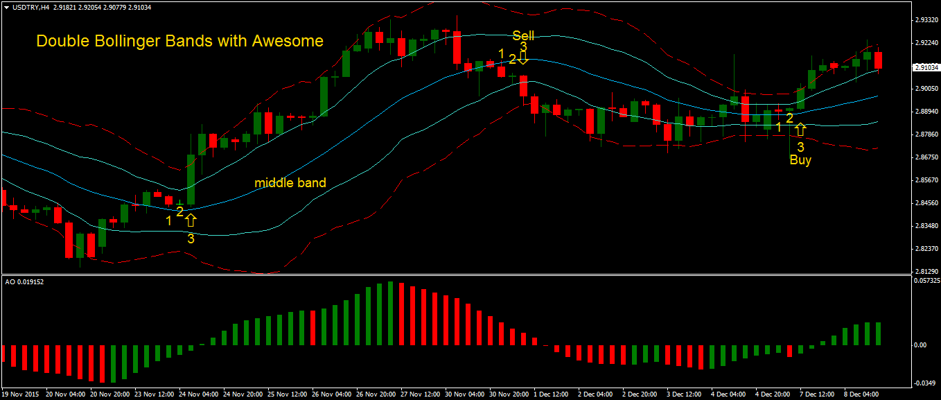 Double bollinger band forex expert advisor
