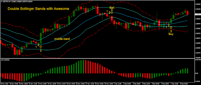 Double Bollinger Bands with Awesome