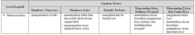 Kisi-Kisi UN Bahasa Indonesia SMP-MTs Tahun 2019