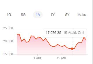 bitcoin en düşük fiyat