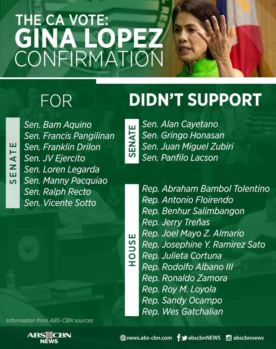 LIST: Senators and Representatives who rejected Lopez appointment