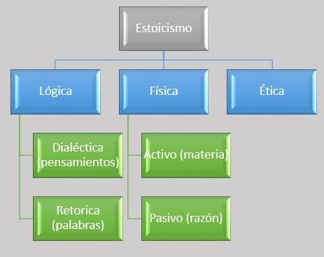 estoicismo_ramas
