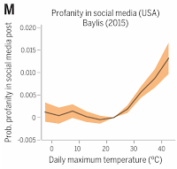 A 2015 analysis of a billion tweets concluded that heat makes people upset, with a detectable uptick in profanity as temperature rose above about 70 degrees Fahrenheit. (Credit: Tamma Carleton and Solomon Hsiang; journal Science) Click to Enlarge.