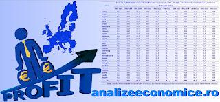 Topul statelor UE după profitabilitatea companiilor