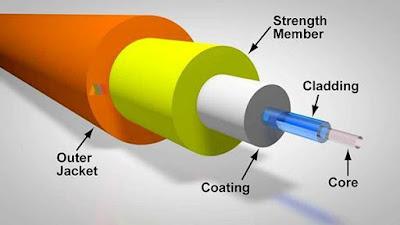 Pengertian, Fungsi, Jenis, Cara Kerja, dan Komponen Fiber Optik