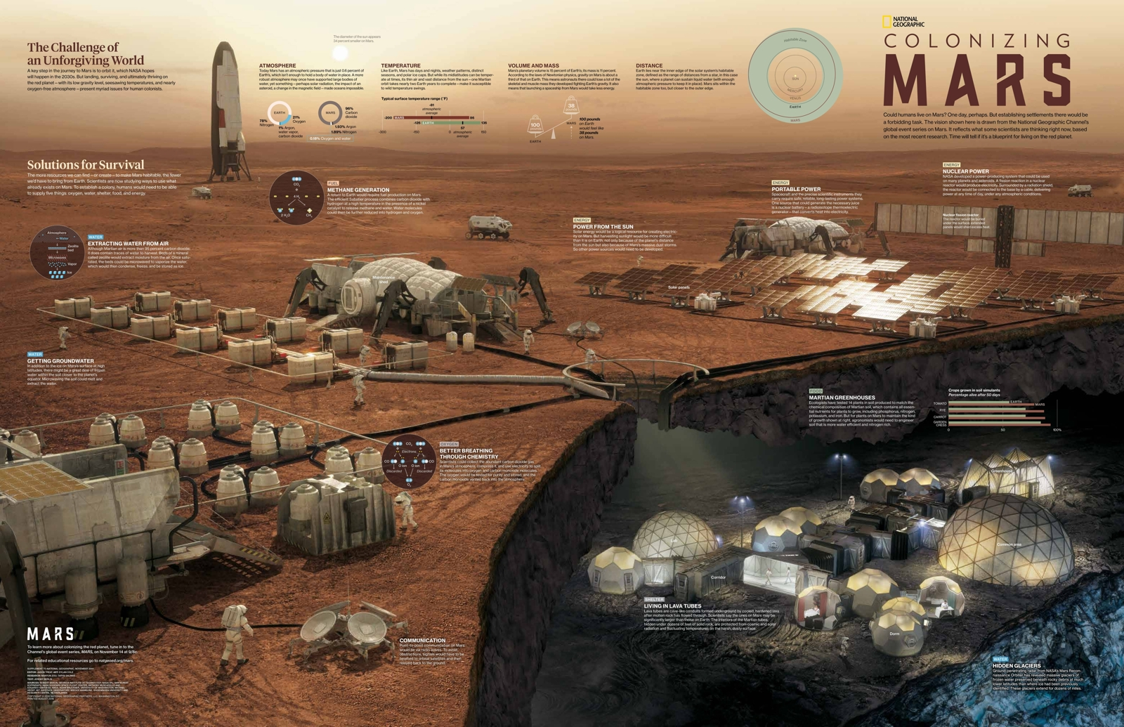 Mars base infographic by National Geographic