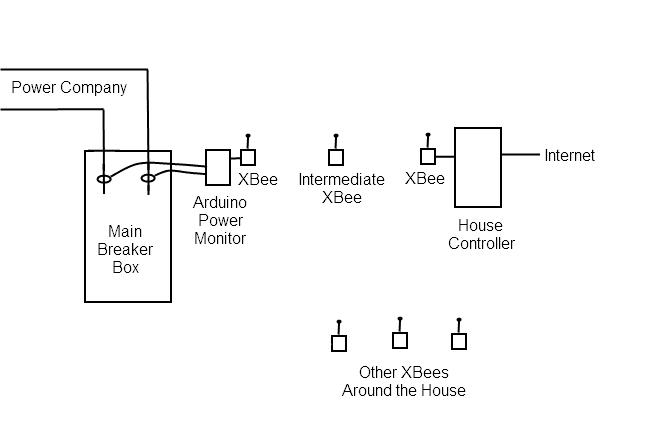 Desert Home: How I Monitor Power