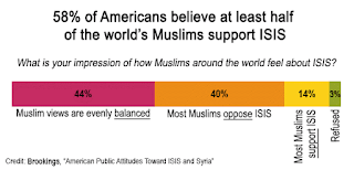 http://metrocosm.com/support-isis-muslim-world-perceptions-vs-reality/