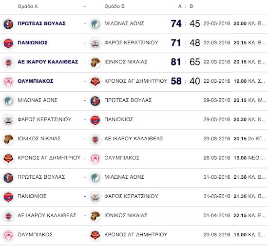 ΠΑΙΔΕΣ : Νίκες των γηπεδούχων και 1-0 στα προημιτελικά