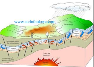 Kebijakan Energi Panas Bumi
